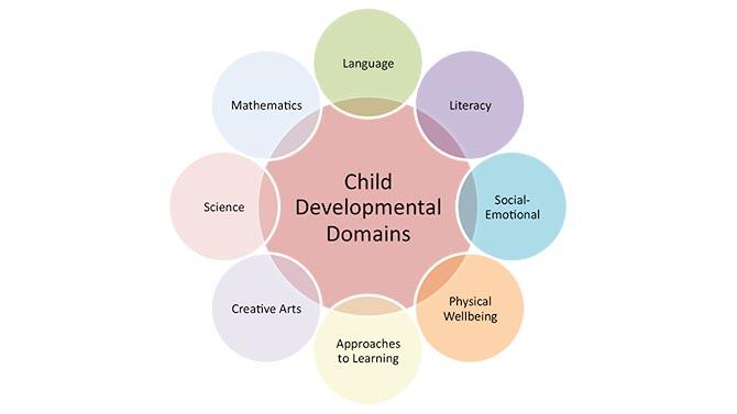 Как достичь успехов в раннем развитии ребенка